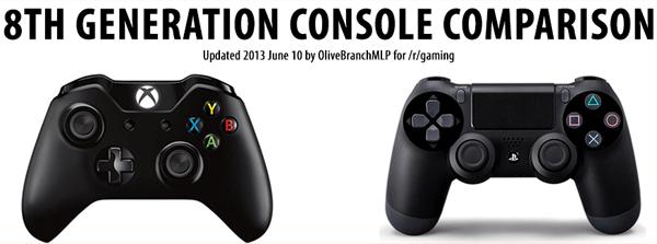 Xbox One et PS4
